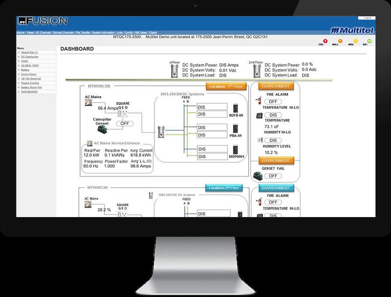 Multitel's FUSION dashboard